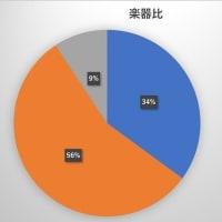 生徒さんの統計データをHPで公開。