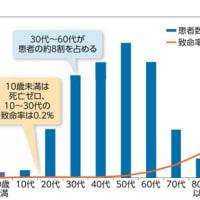 フジテレビ「若年層急増 その理由は? 東京都で6割に」。3月31日に見つかった新型コロナ感染者78人のうち、10歳未満2人、10代2人、20代15人なのに、49歳までを若年層に入れているこの印象操作。