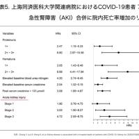 レビュー COVID-19の多臓器障害の特徴