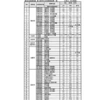 菊池川流域同盟 令和2年度第1回河川水質調査結果一覧