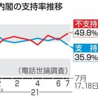 菅内閣支持35%あれば政権交代は難しい