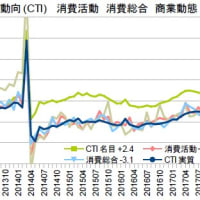 GDP4-6月期1次・内需高成長のあだ花