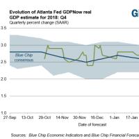 大幅下方修正の10-12月期GDP予測、アトランタ連銀GDP Now