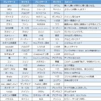 【SFVAE大会】2019.05.01 FCA令和記念3on3大会+αについて