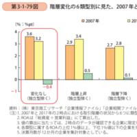 営業利益率とROAは階層別でどのように変わっているか??