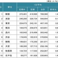新型コロナ、日本は通勤電車が危なくなってきた?