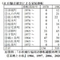 20210304 小松基地騒音の人口・世帯に与える影響