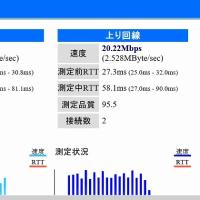 回線速度測定結果(摂津国の怪人)