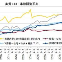 1-3月期GDP1次・経済政策はどこへ行った