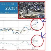 台風保険金で損保収益低下で、下期は厳しいor限定的!?