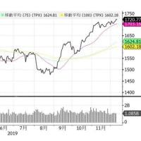"【Bloomberg】    12月10日16:09分、""""日本株は小幅安、自動車や景気敏感株が下落-米中交渉にらんで様子見"""""