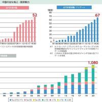 対中防衛2~中国の軍事力の増強は経済力の急増による
