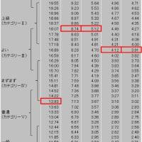 2019 シマノ鈴鹿 1時間サイクルマラソン