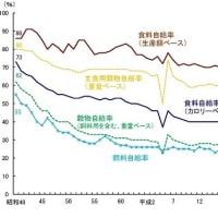 このどさくさ紛れに安倍晋三は食料自給率を数字上で一気に逆転をしようとする