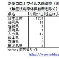 3/29 新型コロナ感染-九州の状況-大分,宮崎,鹿児島の新型コロナ対策補正予算