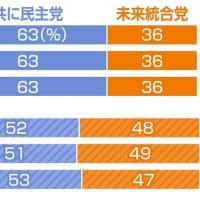 いやしかし、可能性はゼロではない・・・はずw  与党圧勝の韓国総選挙にデジタル不正疑惑 首都圏の得票率が3地域とも同割合…第三者も「異常」
