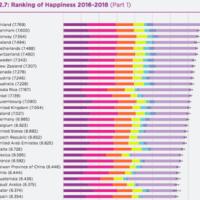 World Happiness Report 2019、日本は先進国最低の58位