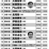 岸田文雄内閣の支持率は低い