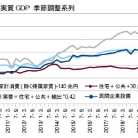 1-3月期GDP2次・設備投資の先を読む