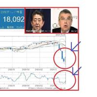 東京五輪の1年程度延期と新型コロナショックからの戻り相場!?