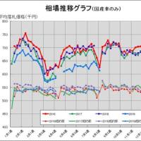 今週の中古車相場動向【vol:488】