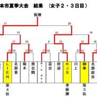 熊本市夏季大会最終日結果