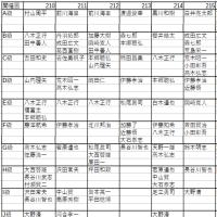 第221回名南将棋大会(壱)結果速報