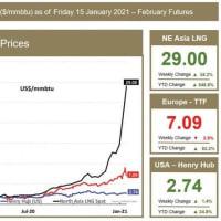 石油と中東のニュース(1月18日)