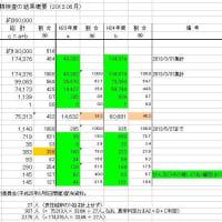 福島の健康調査 (10-1) 甲状腺検査の結果(2013.8月)