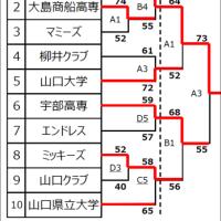 〔大会結果〕第51回 山口県春季一般選手権大会