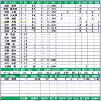 愛工大名電-戦績-選抜-2012