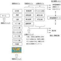 アグロフォレスト・グローバルサイト・プログラムの提案