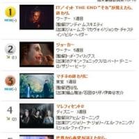 週末(11/2,3)の映画ランキングが発表   「世界から希望が消えたなら。」は第5位!!