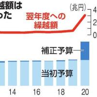 コロナ対策はアピールばかり、30兆円超が現場に届かず 朝日新聞社 2021/07/30 21:00