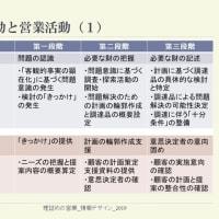 購買行動と営業プロセス - 第三段階「説得材料の提供、不安の低減」