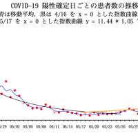 COVID-19 陽性確定日ごとの患者数の推移(東京都)07/25