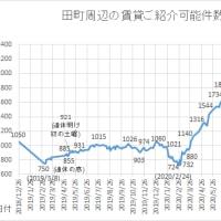 #田町 #三田 の居住 #賃貸 ご紹介件数、再び最高記録を更新