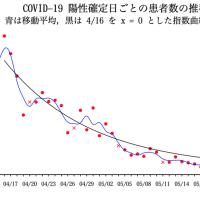 COVID-19 陽性確定日ごとの患者数の推移(東京都)07/01
