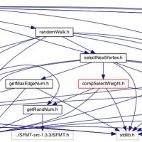 GraphvisとDoxygenを使ってプログラムの依存関係を可視化!!