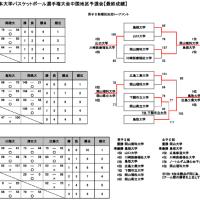 〔開催中〕第71回全日本大学選手権中国予選(10/13までの結果)