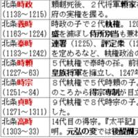 歴代執権の覚え方◇S中世174