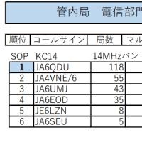 オール九州コンテスト結果速報