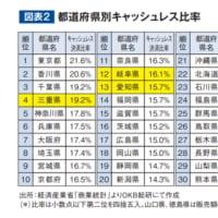 都道府県別キャッシュレス比率