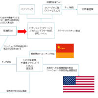 要注意 中国が絡む企業買収