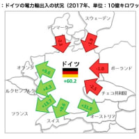 最近の欧米のエネルギー事情(その5)