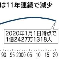 今後も日本人の人口は減り続けるのか!?