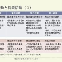 購買行動と営業プロセス - 第七段階「納品の推進と検収の調整」