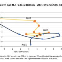 財政赤字の二つの道 良い道と悪い道
