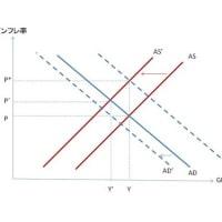 マクロ経済学: インフレーション