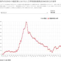 東京都の発症年齢の分布:45週